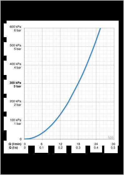 Oras Apollo zestawn natryskowy 520  wykres prepływu